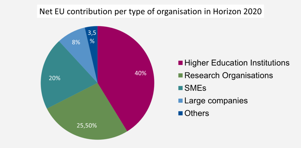 40% of net EU contribution goes to Higher Education Institutions
