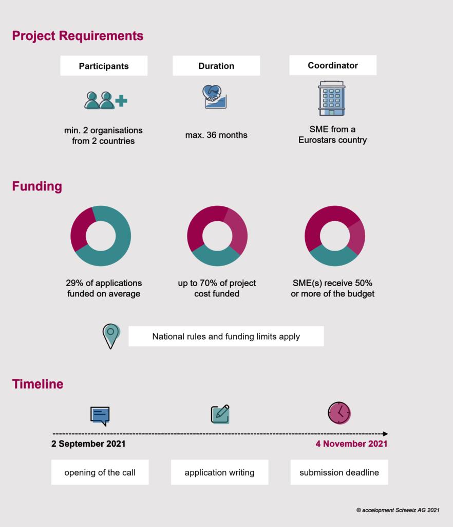 Eurostars 3 infographic